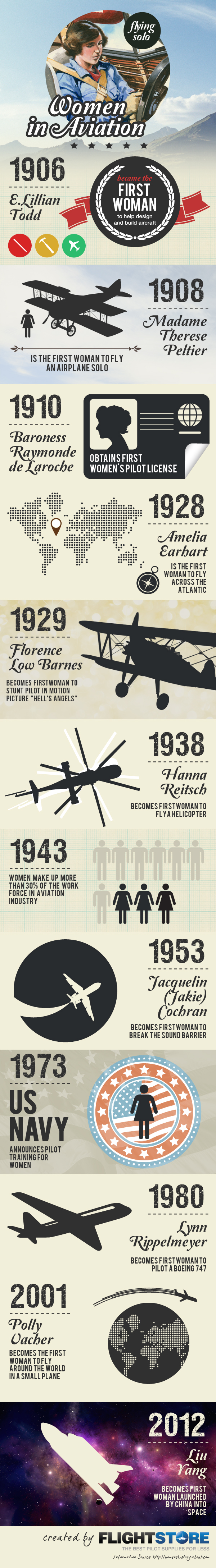History of Women in Aviation