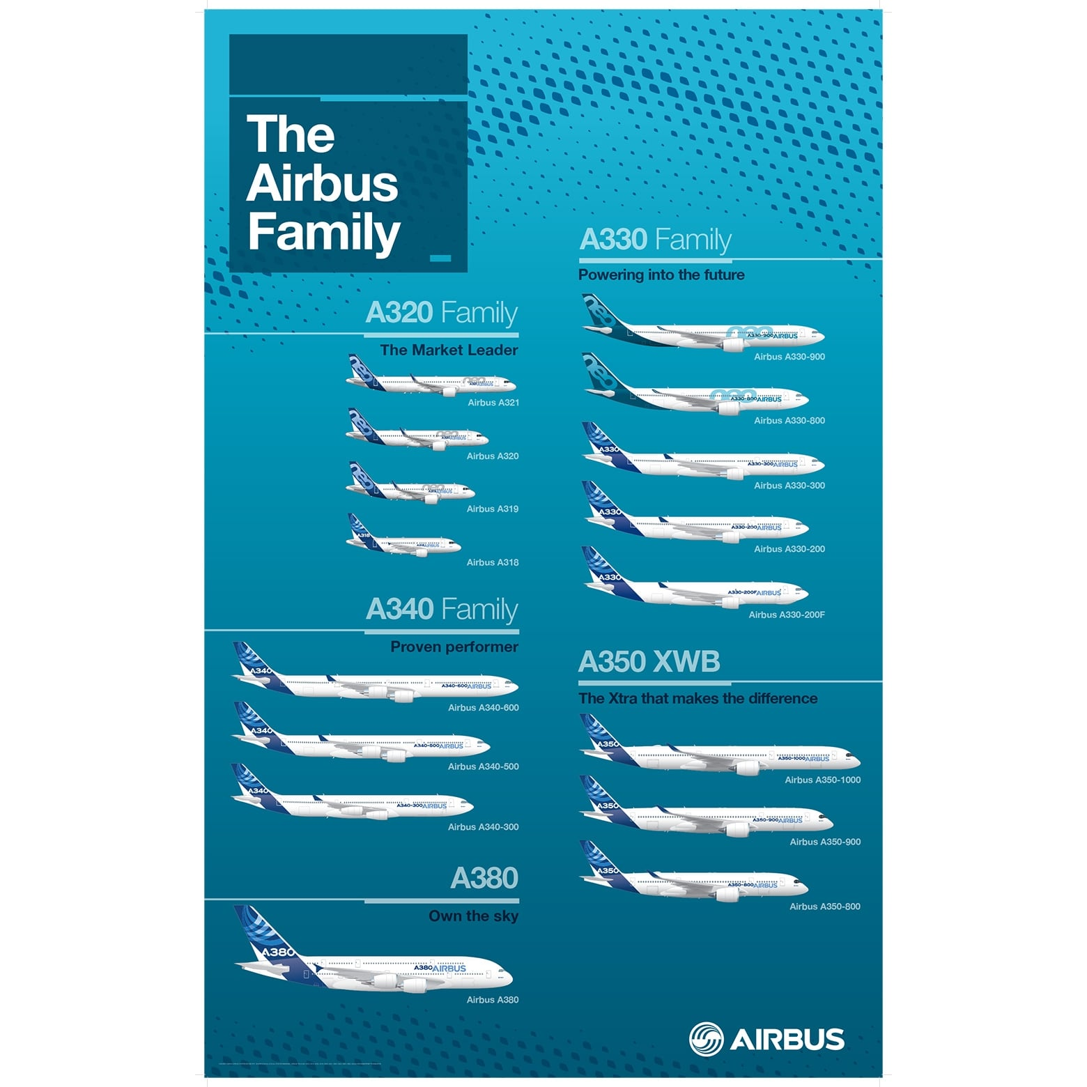 Airbus Family Poster