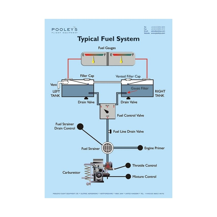 Typical Fuel System Poster