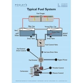 typical fuel system poster p1975 58057_thumb aircraft cockpit posters & pilot cockpit training posters